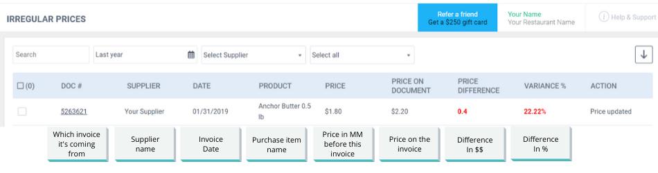 MarketMan Price Reports